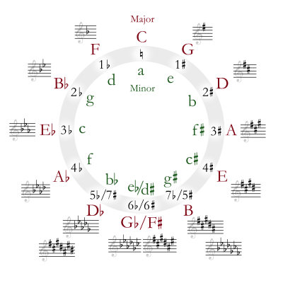 Circle_of_fifths_deluxe_4.svg